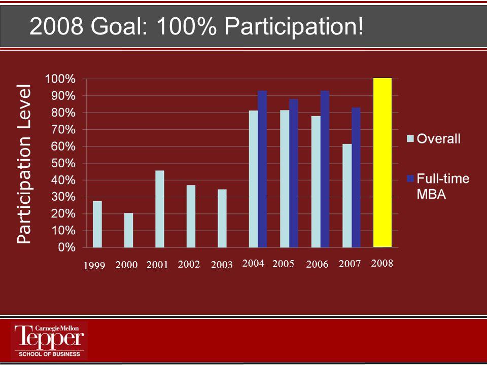 2008 Goal: 100% Participation.