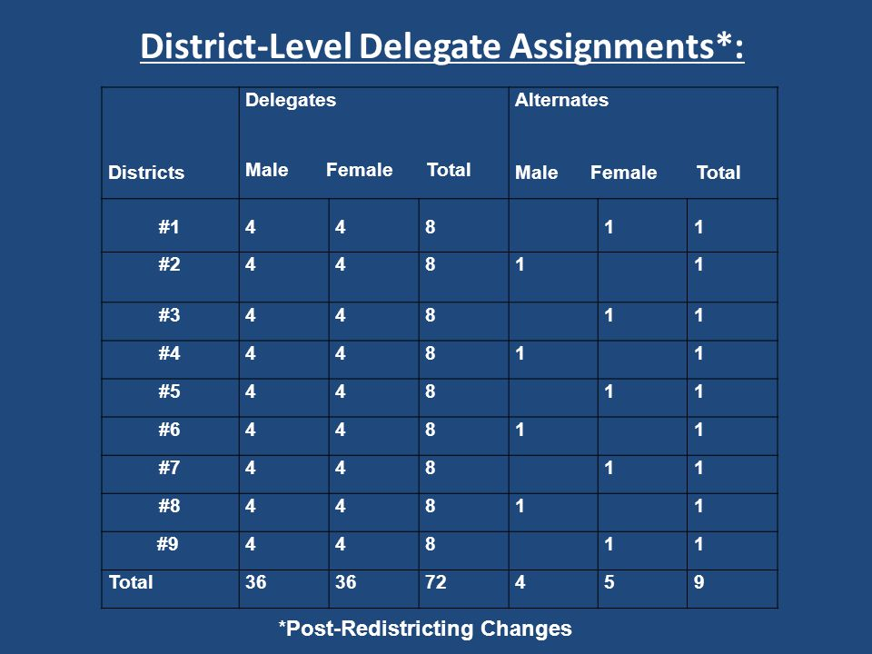District-Level Delegate Assignments*: *Post-Redistricting Changes Districts Delegates Male Female Total Alternates Male Female Total #1448 11 #24481 1 #3448 11 #44481 1 #5448 11 #64481 1 #7448 11 #84481 1 #9448 11 Total36 72459