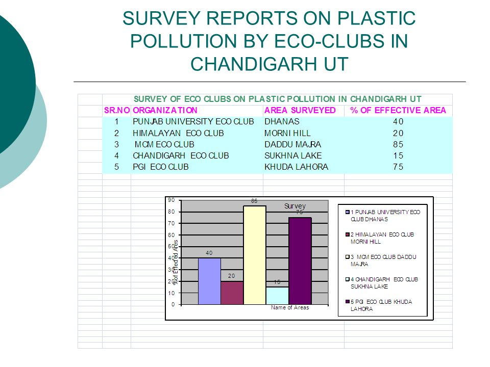 SURVEY REPORTS ON PLASTIC POLLUTION BY ECO-CLUBS IN CHANDIGARH UT
