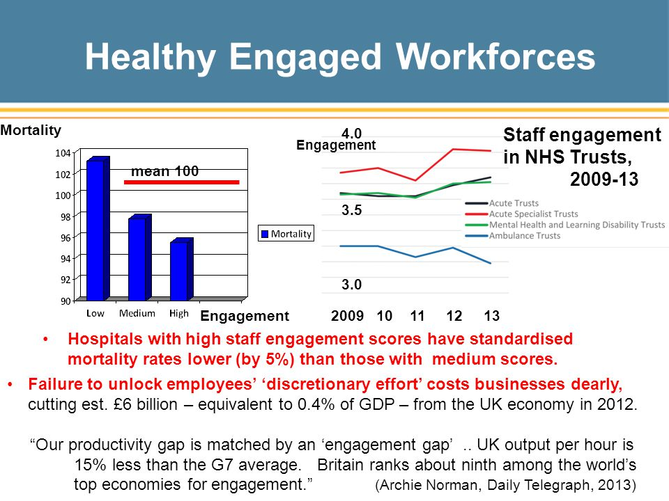 Healthy Engaged Workforces Hospitals with high staff engagement scores have standardised mortality rates lower (by 5%) than those with medium scores.