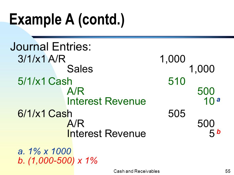 Cash and Receivables54 Interest on Receivables Example A n Credit sale of $1,000 was made on 3/1/x1, terms 2/10 and n/30. Financial charge is 1% per m
