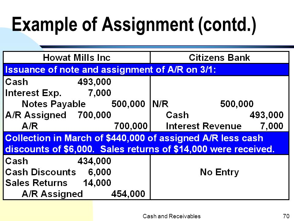 Cash and Receivables69 Example of (Specific) Assignment (Illustration 7-16 of KWW, 14 th e with little modification for April collections.) n On March