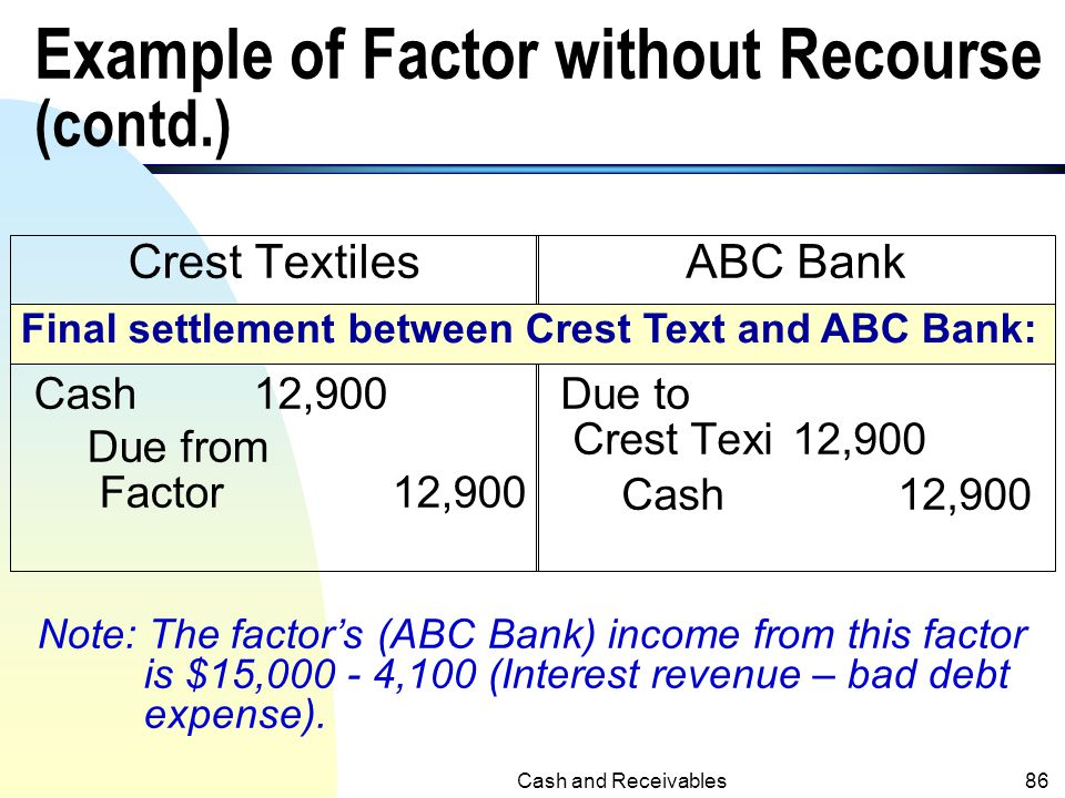 Cash and Receivables85 Example of Factor without Recourse (contd.) Crest Textiles. Sales R&A9,500 Sales Dis.2,600 Due from Factor 12,100 ABC Bank Cash