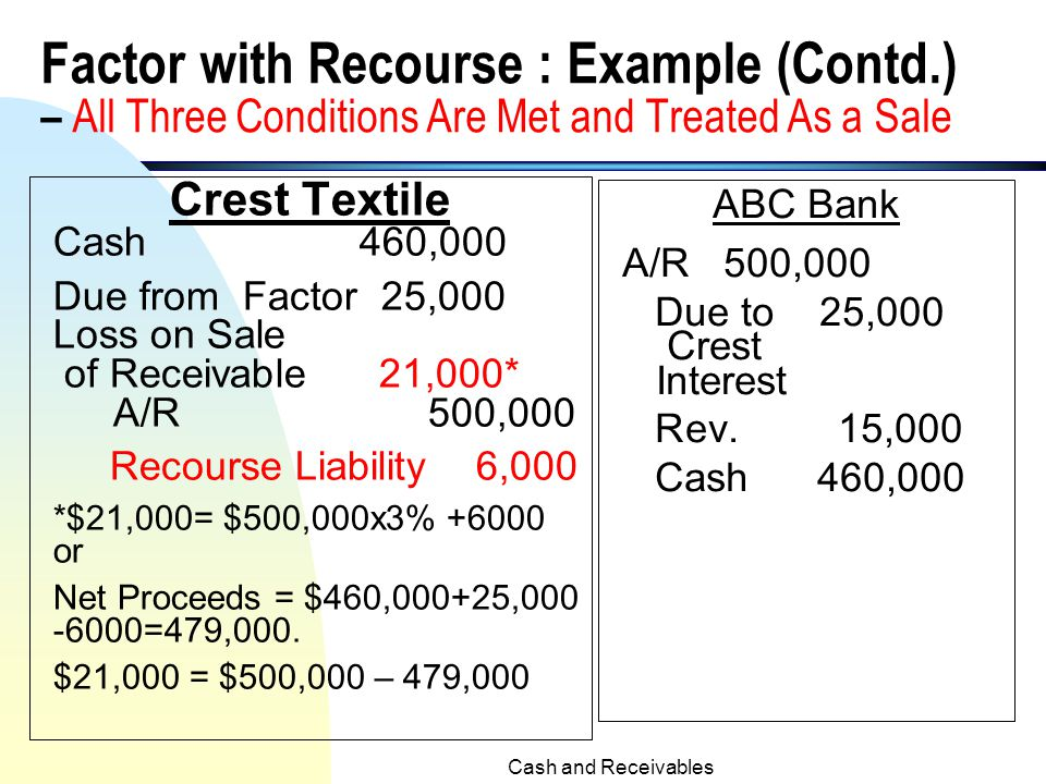Cash and Receivables91 Example of Factor with Recourse ( Source: illustrations 7-18, 7-19 and 7-20 of Kieso, etc. textbook) n Crest Textiles factors $