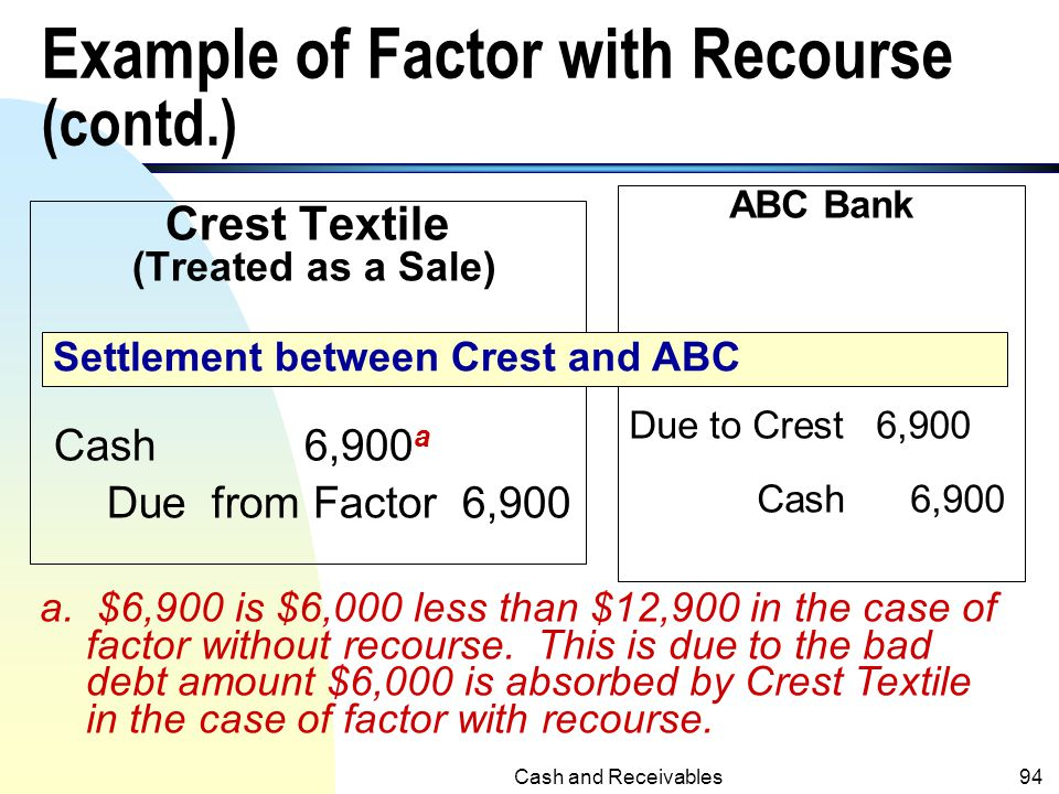 Cash and Receivables93 Example of Factor with Recourse (contd.) Crest Textiles. Sales R&A9,500 Sales Dis.2,600 Due from Factor 12,100 Recourse Liabili