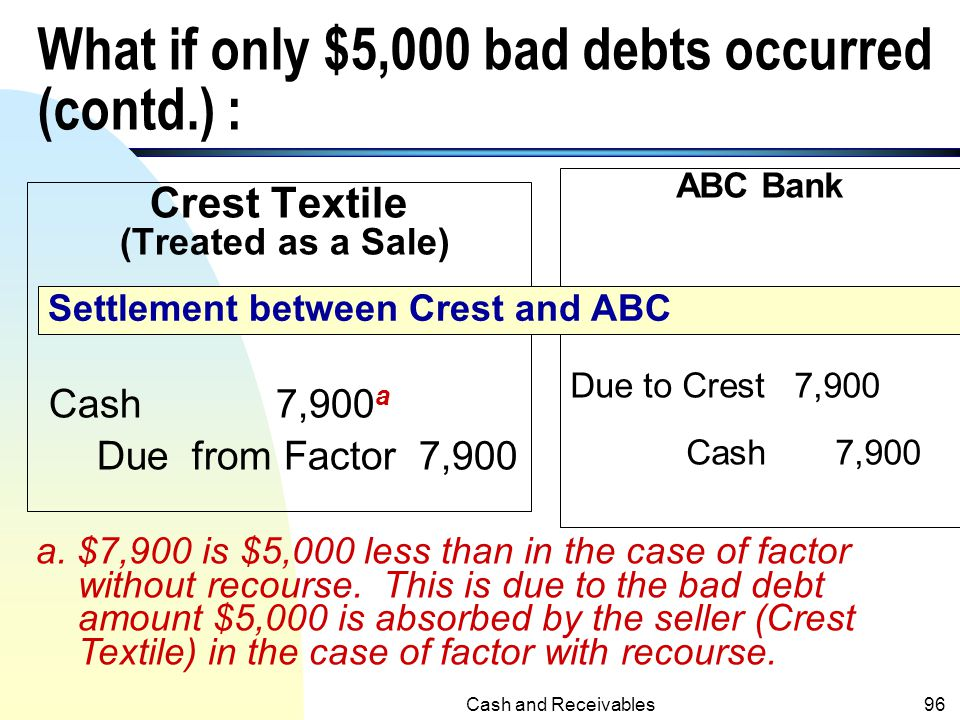 Cash and Receivables95 What if only $5,000 bad debts occurred in stead of the expected $6,000 in factor with recourse example on p78? Crest Textiles.