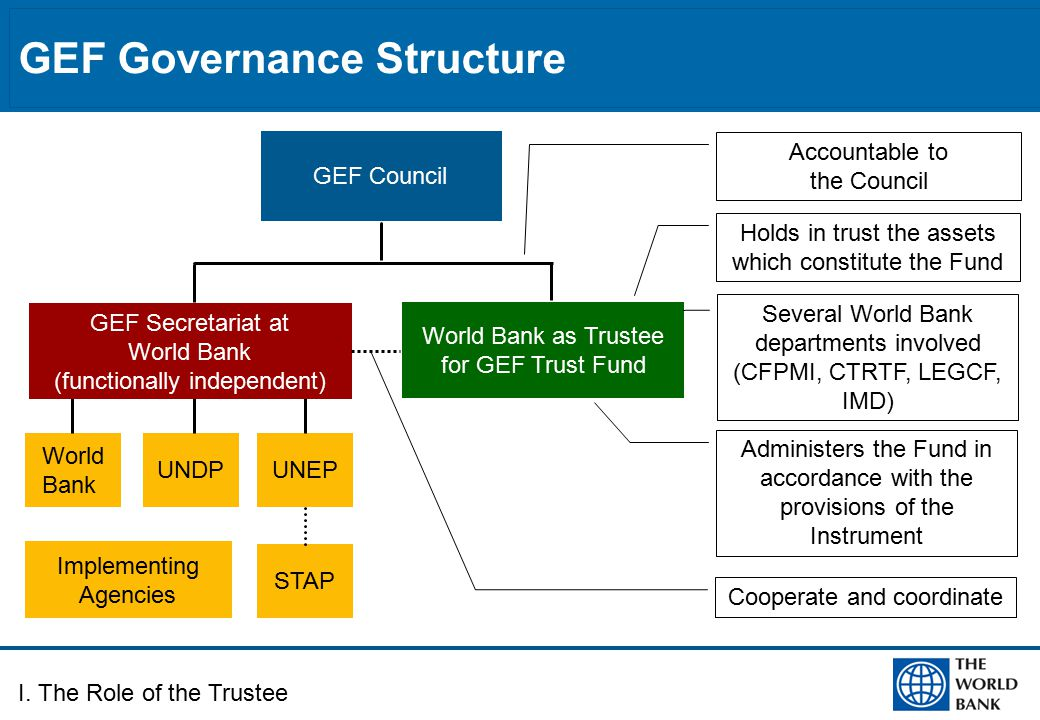 GEF Governance Structure World Bank as Trustee for GEF Trust Fund World Bank UNDPUNEP STAP GEF Council Implementing Agencies GEF Secretariat at World Bank (functionally independent) I.