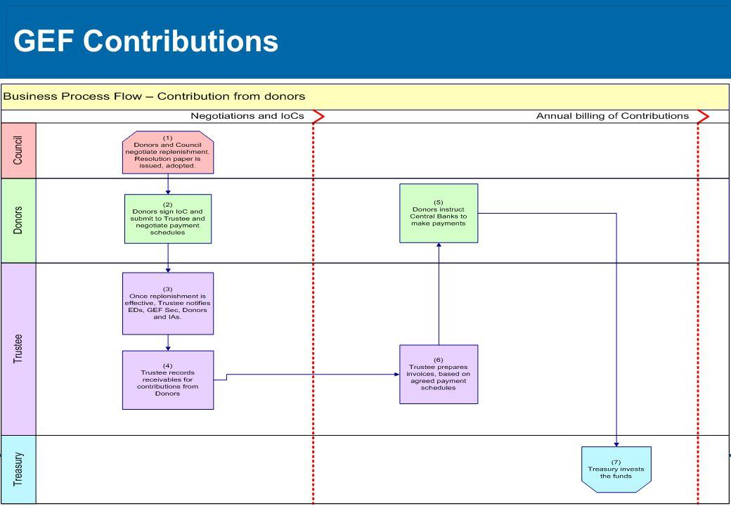 GEF Contributions 6