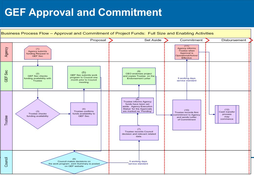7 GEF Approval and Commitment