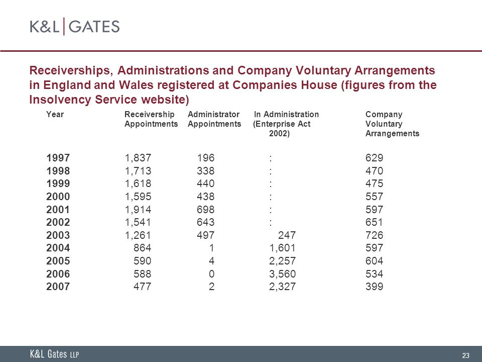 23 Receiverships, Administrations and Company Voluntary Arrangements in England and Wales registered at Companies House (figures from the Insolvency S
