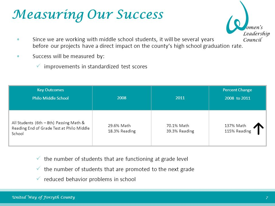United Way of Forsyth County 7 Measuring Our Success Since we are working with middle school students, it will be several years before our projects have a direct impact on the county's high school graduation rate.