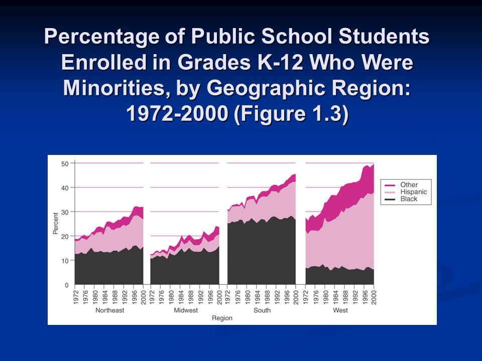 Percentage of Public School Students Enrolled in Grades K-12 Who Were Minorities, by Geographic Region: 1972-2000 (Figure 1.3)