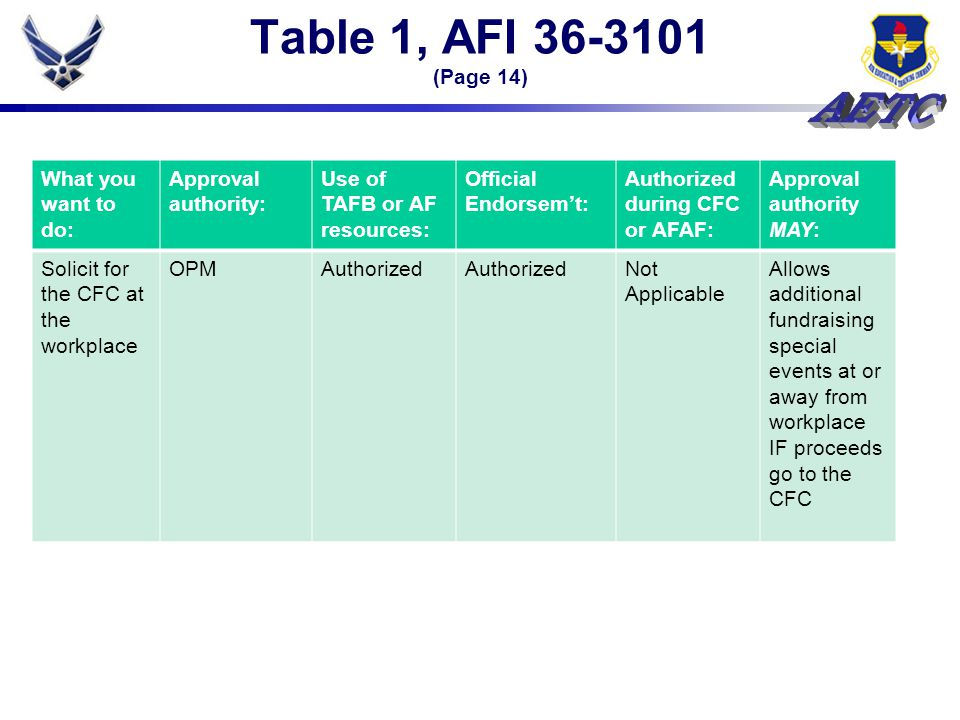 Table 1, AFI 36-3101 (Page 14) What you want to do: Approval authority: Use of TAFB or AF resources: Official Endorsem't: Authorized during CFC or AFAF: Approval authority MAY: Solicit for the CFC at the workplace OPMAuthorized Not Applicable Allows additional fundraising special events at or away from workplace IF proceeds go to the CFC