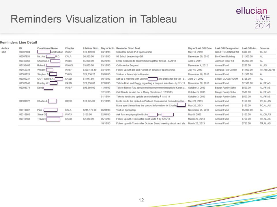 Reminders Visualization in Tableau 12
