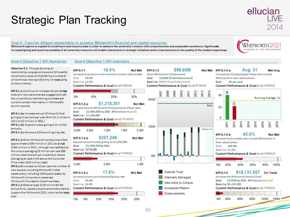 Strategic Plan Tracking 45