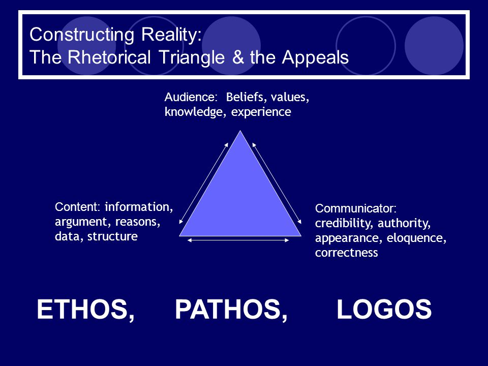 Constructing Reality: The Rhetorical Triangle & the Appeals Audience: Beliefs, values, knowledge, experience Communicator: credibility, authority, appearance, eloquence, correctness Content: information, argument, reasons, data, structure ETHOS, PATHOS, LOGOS