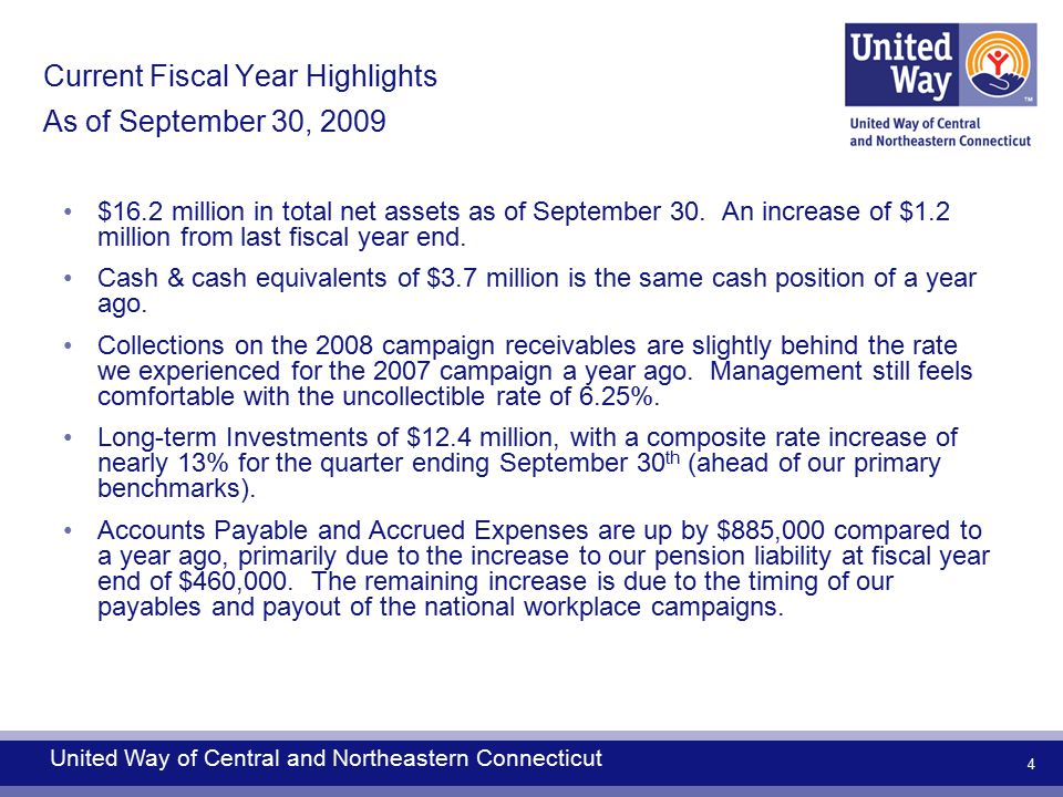 5 Current Fiscal Year Highlights As of September 30, 2009 (continued…) Campaign Amounts Raised is down by 35% from a year ago ($340,000).