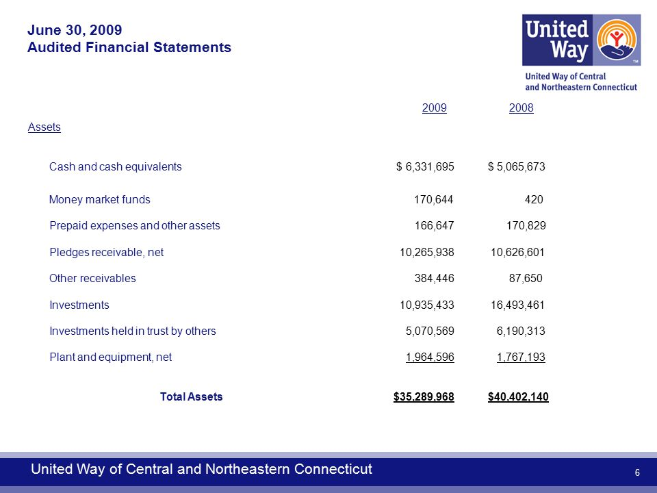 6 2009 2008 Assets Cash and cash equivalents $ 6,331,695$ 5,065,673 Money market funds 170,644 420 Prepaid expenses and other assets 166,647 170,829 Pledges receivable, net 10,265,938 10,626,601 Other receivables 384,446 87,650 Investments 10,935,433 16,493,461 Investments held in trust by others 5,070,569 6,190,313 Plant and equipment, net 1,964,596 1,767,193 Total Assets $35,289,968$40,402,140 United Way of Central and Northeastern Connecticut June 30, 2009 Audited Financial Statements
