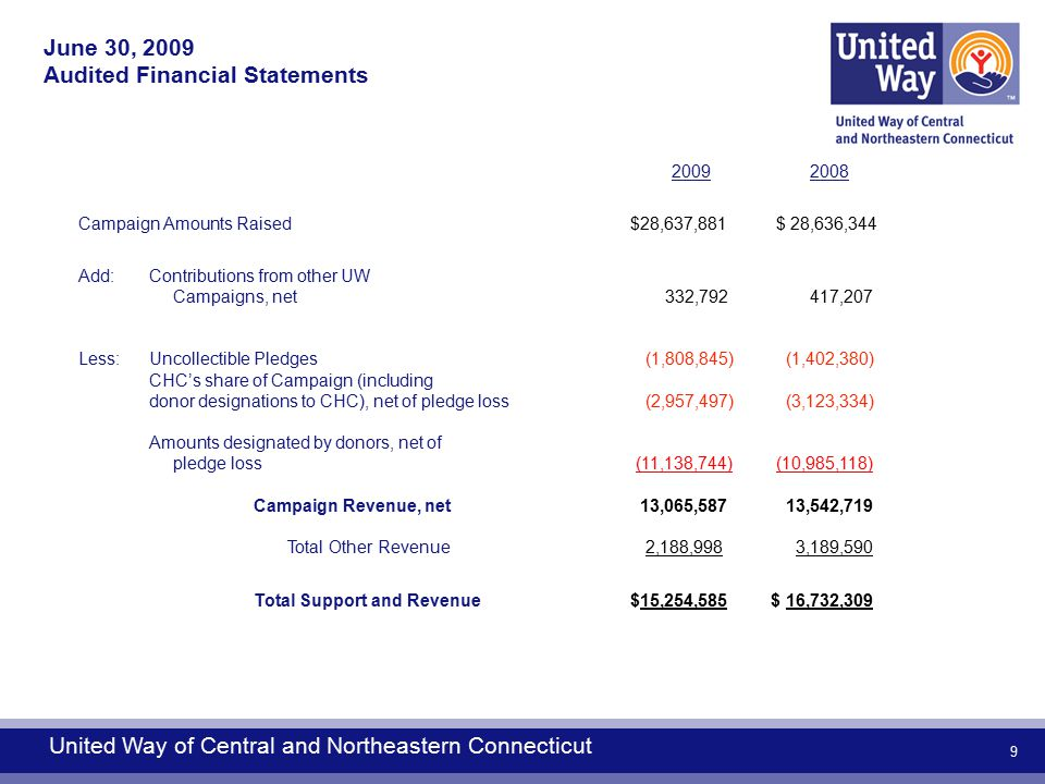 9 2009 2008 Campaign Amounts Raised $28,637,881$ 28,636,344 Add:Contributions from other UW Campaigns, net 332,792 417,207 Less: Uncollectible Pledges (1,808,845) (1,402,380) CHC's share of Campaign (including donor designations to CHC), net of pledge loss (2,957,497) (3,123,334) Amounts designated by donors, net of pledge loss (11,138,744)(10,985,118) Campaign Revenue, net 13,065,587 13,542,719 Total Other Revenue 2,188,998 3,189,590 Total Support and Revenue $15,254,585 $ 16,732,309 United Way of Central and Northeastern Connecticut June 30, 2009 Audited Financial Statements