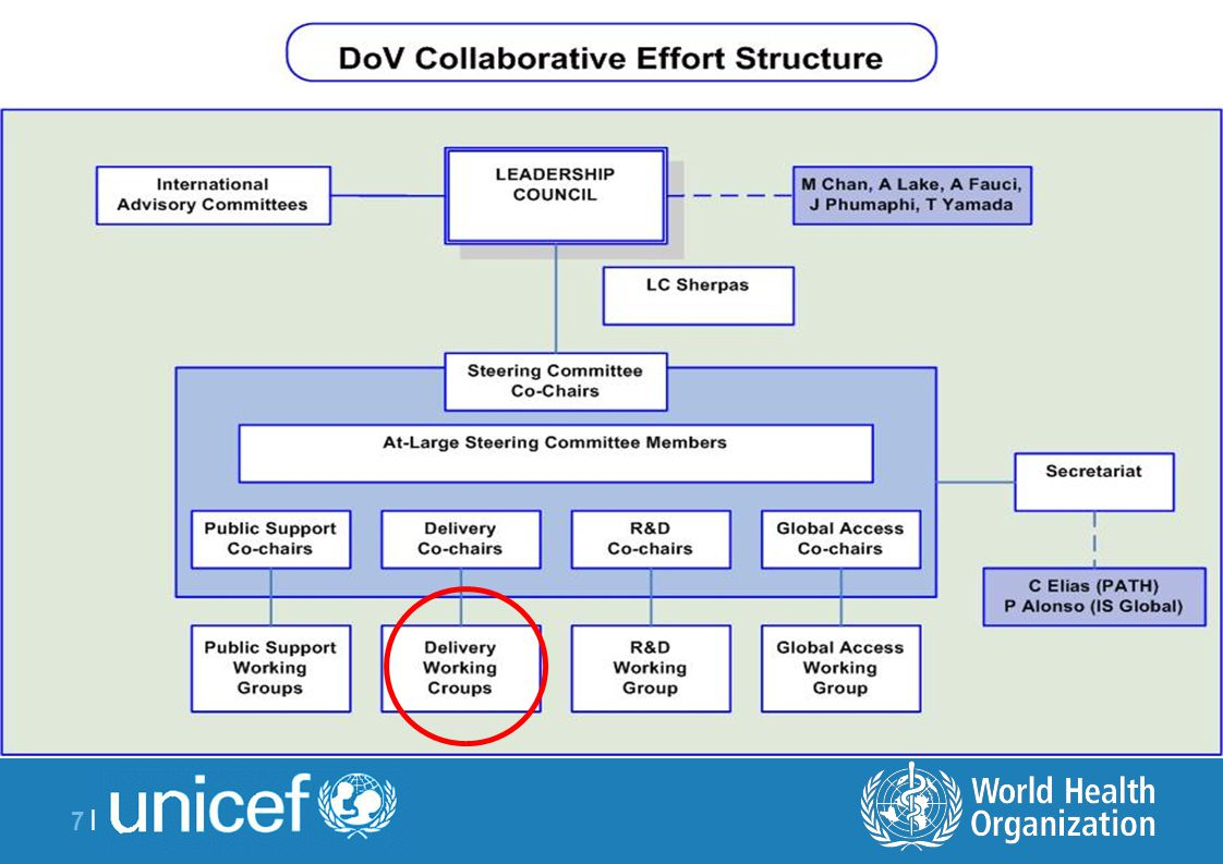 8 |8 | Proposal for Delivery Goal The goal of the Delivery stream of the Decade of Vaccine is, throughout the life- course, to achieve equity in the delivery of effective and safe immunization along with other essential primary health care interventions in order to prevent, control, eliminate or eradicate vaccine-preventable diseases.