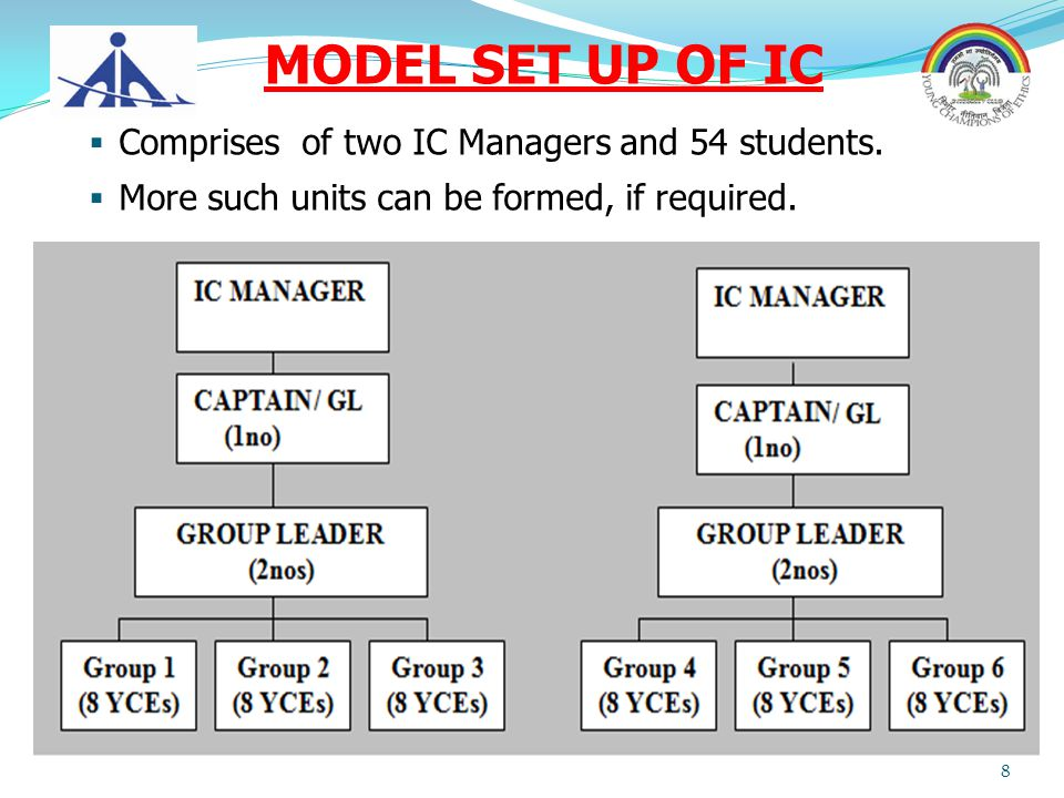 MODEL SET UP OF IC  Comprises of two IC Managers and 54 students.  More such units can be formed, if required. 8