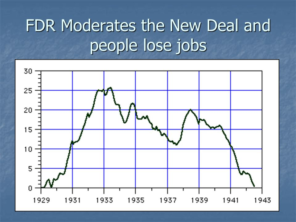 FDR Moderates the New Deal and people lose jobs