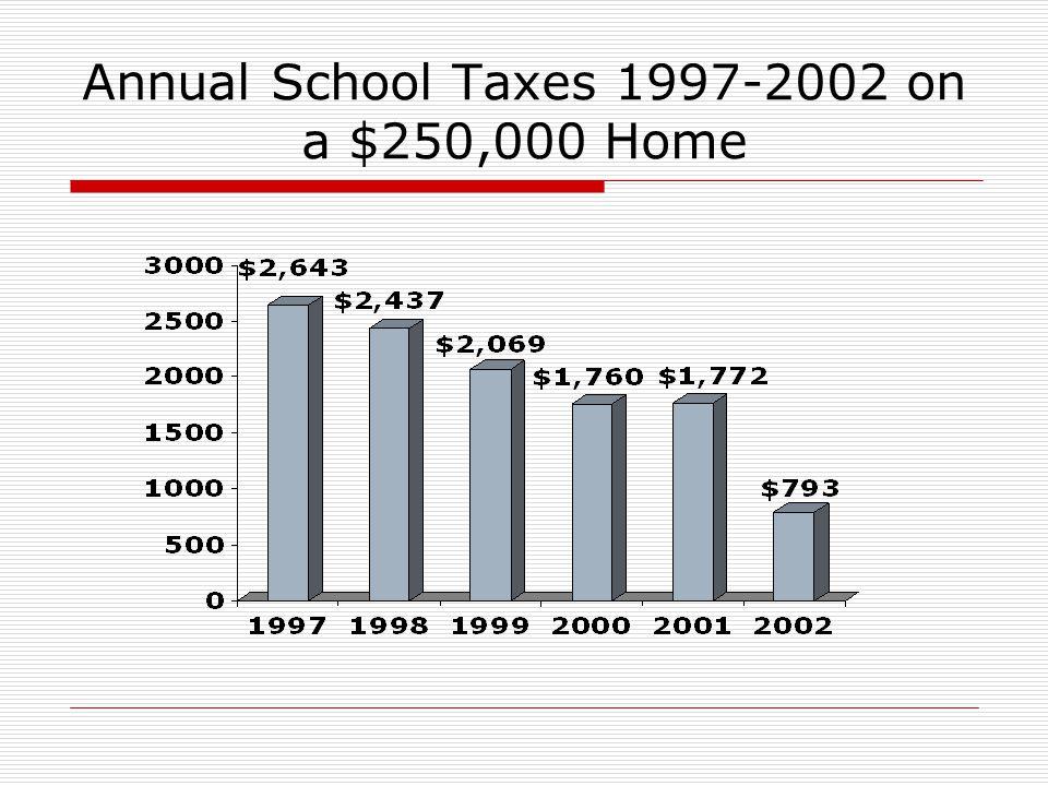 Annual School Taxes 1997-2002 on a $250,000 Home