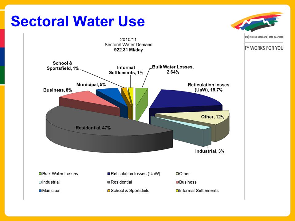 Sectoral Water Use