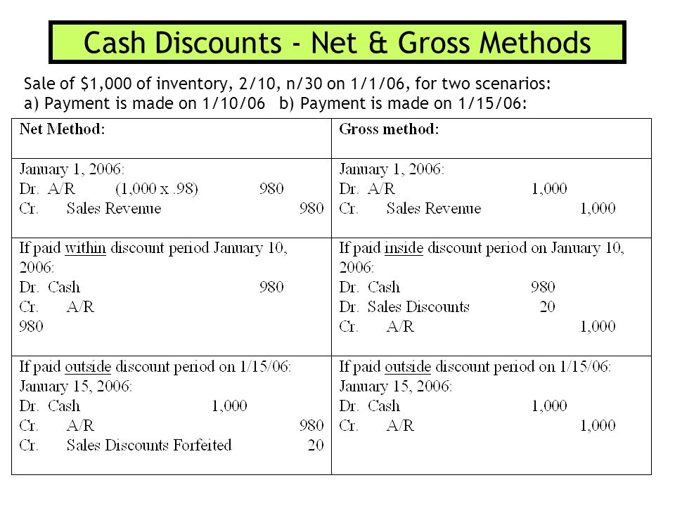 Cash Discounts - Net & Gross Methods Sale of $1,000 of inventory, 2/10, n/30 on 1/1/06, for two scenarios: a) Payment is made on 1/10/06 b) Payment is made on 1/15/06: