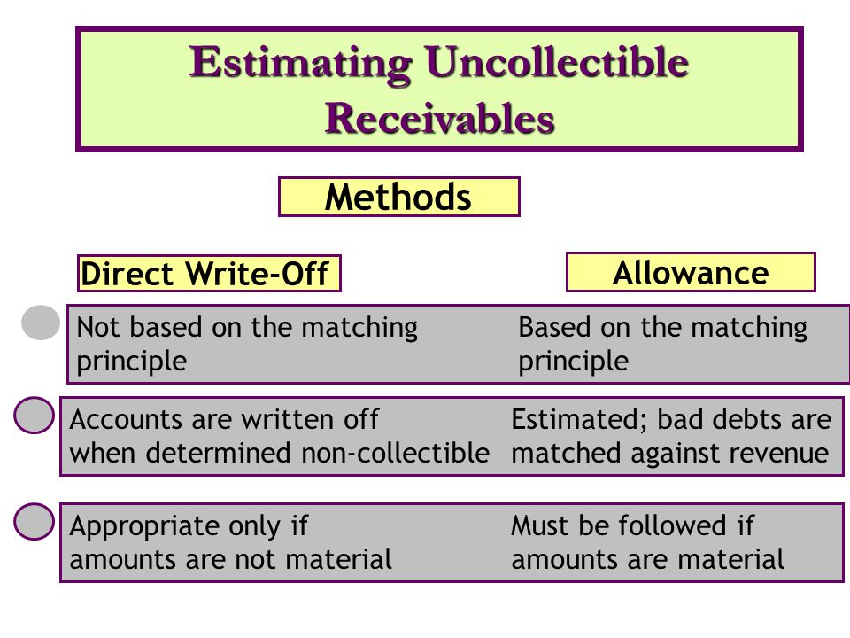 Methods Direct Write-Off Allowance Not based on the matching Based on the matching principle Appropriate only if Must be followed if amounts are not material amounts are material Accounts are written off Estimated; bad debts are when determined non-collectible matched against revenue Estimating Uncollectible Receivables