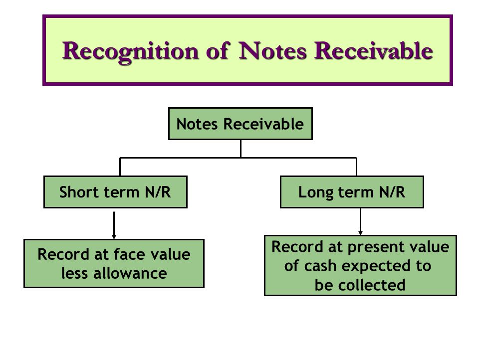Notes Receivable Short term N/RLong term N/R Record at face value less allowance Record at present value of cash expected to be collected Recognition of Notes Receivable