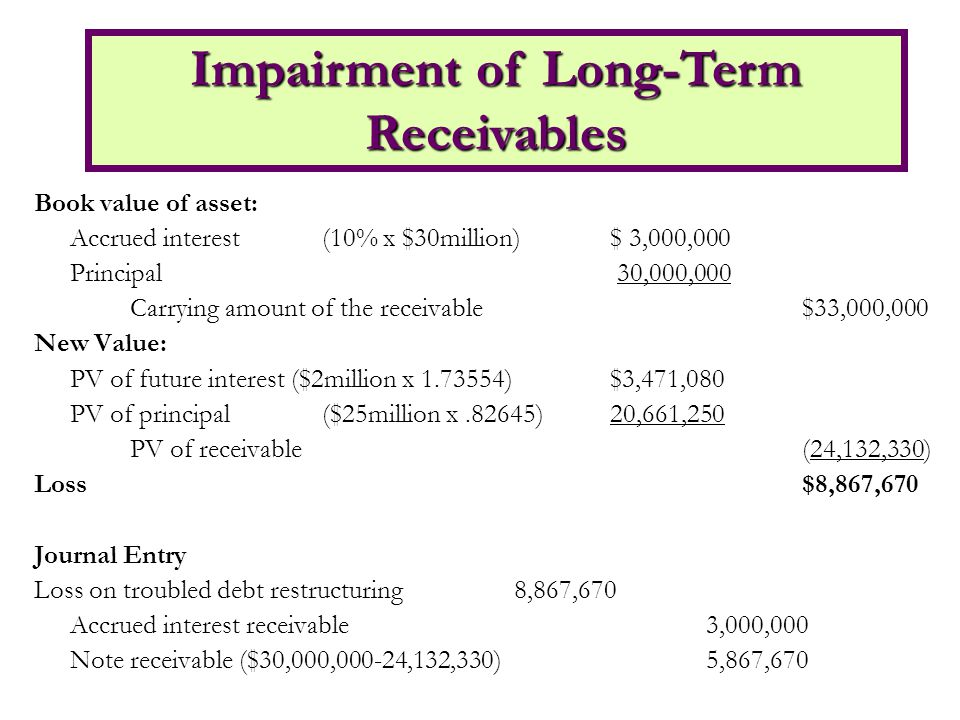 Book value of asset: Accrued interest(10% x $30million)$ 3,000,000 Principal 30,000,000 Carrying amount of the receivable$33,000,000 New Value: PV of future interest ($2million x 1.73554)$3,471,080 PV of principal($25million x.82645)20,661,250 PV of receivable(24,132,330) Loss$8,867,670 Journal Entry Loss on troubled debt restructuring8,867,670 Accrued interest receivable3,000,000 Note receivable ($30,000,000-24,132,330)5,867,670 Impairment of Long-Term Receivables