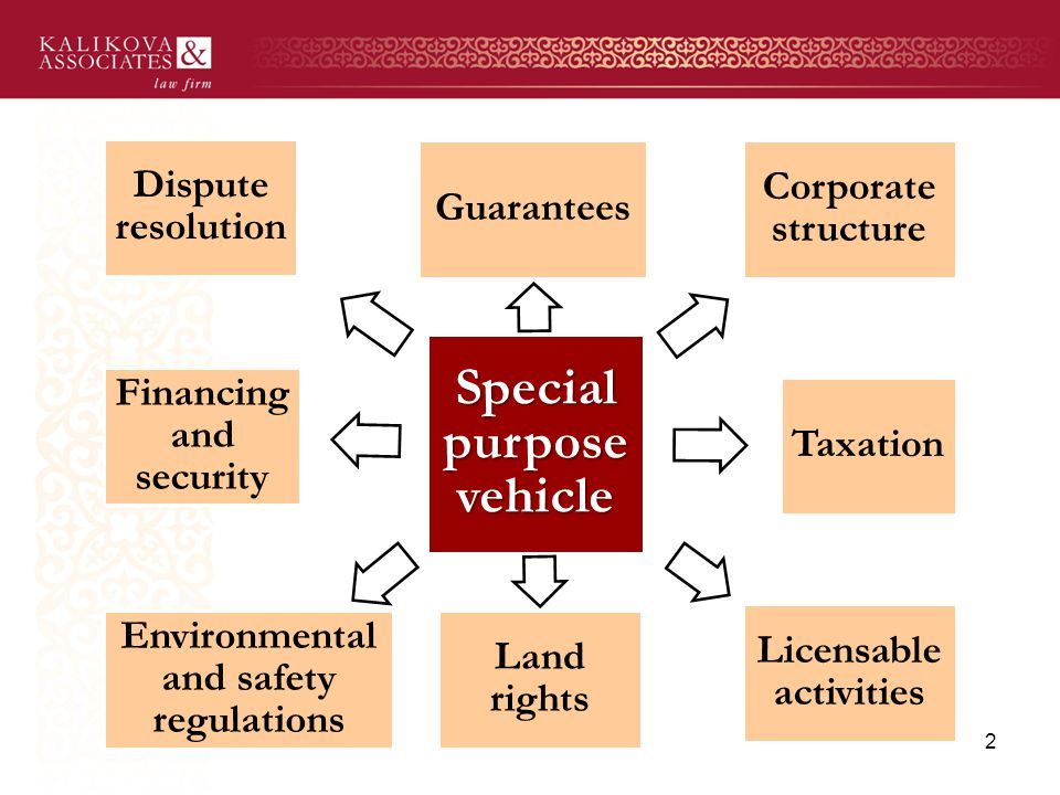 2 Special purpose vehicle Guarantees Corporate structure Taxation Licensable activities Land rights Environmental and safety regulations Financing and security Dispute resolution