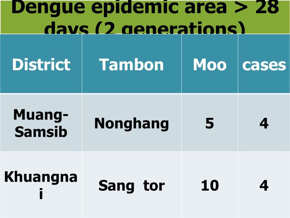 Dengue epidemic area > 28 days (2 generations) DistrictTambonMoocases Muang- Samsib Nonghang54 Khuangna i Sang tor104