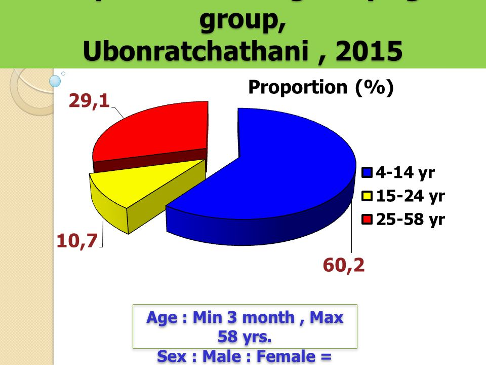 Proportion of Dengue by age group, Ubonratchathani, 2015 Proportion (%) Age : Min 3 month, Max 58 yrs.