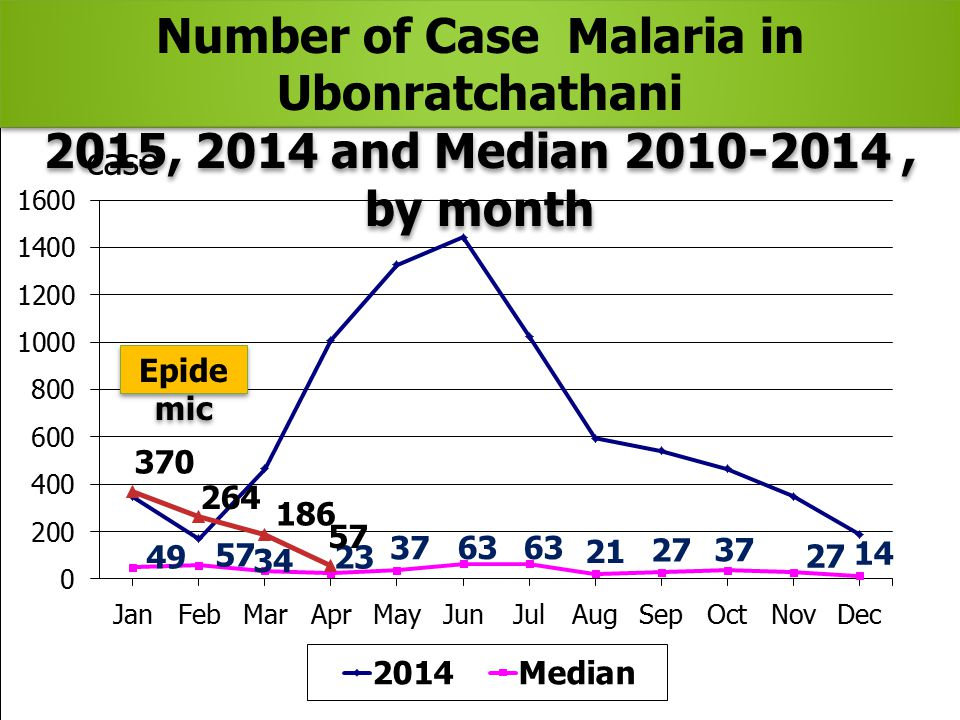 Number of Case Malaria in Ubonratchathani 2015, 2014 and Median 2010-2014, by month Number of Case Malaria in Ubonratchathani 2015, 2014 and Median 2010-2014, by month Epide mic