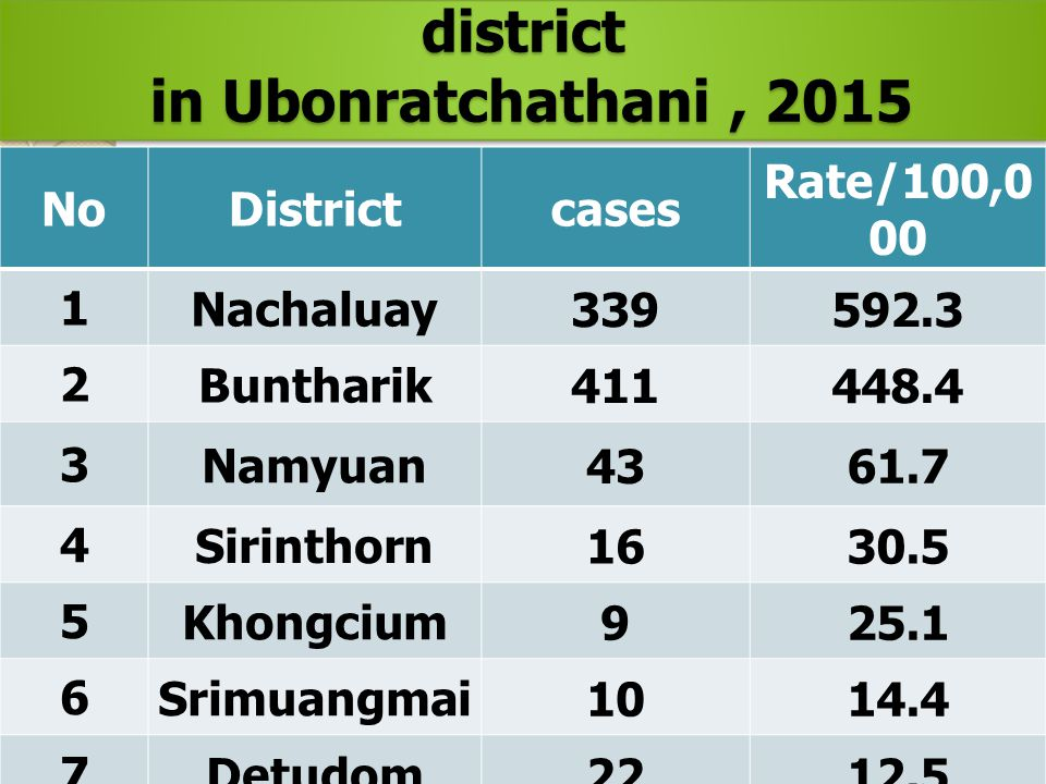 The top high Malaria prevalence by district in Ubonratchathani, 2015 in Ubonratchathani, 2015 The top high Malaria prevalence by district in Ubonratch