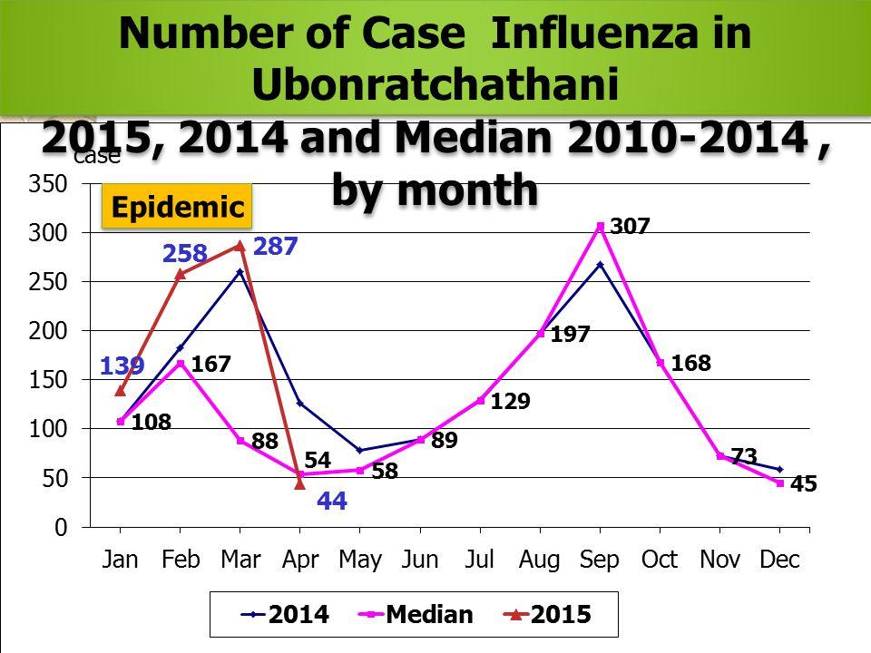 Number of Case Influenza in Ubonratchathani 2015, 2014 and Median 2010-2014, by month Number of Case Influenza in Ubonratchathani 2015, 2014 and Media