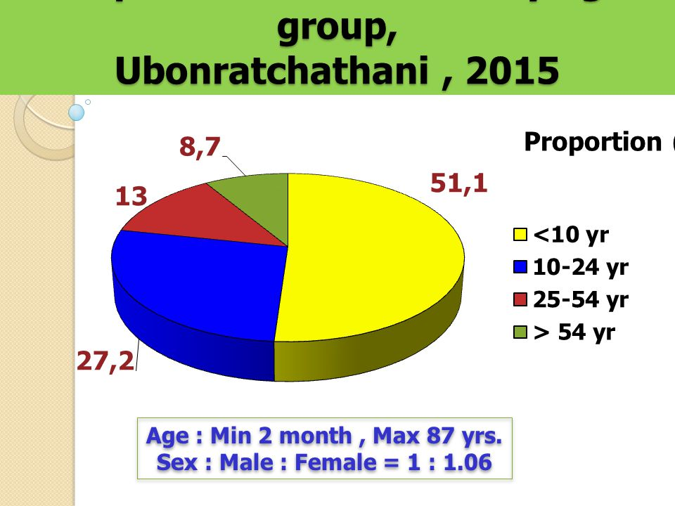 Proportion of Influenza by age group, Ubonratchathani, 2015 Proportion (%) Age : Min 2 month, Max 87 yrs.