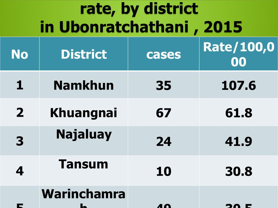 The top 5 high HFMD. prevalence rate, by district in Ubonratchathani, 2015 in Ubonratchathani, 2015 The top 5 high HFMD. prevalence rate, by district