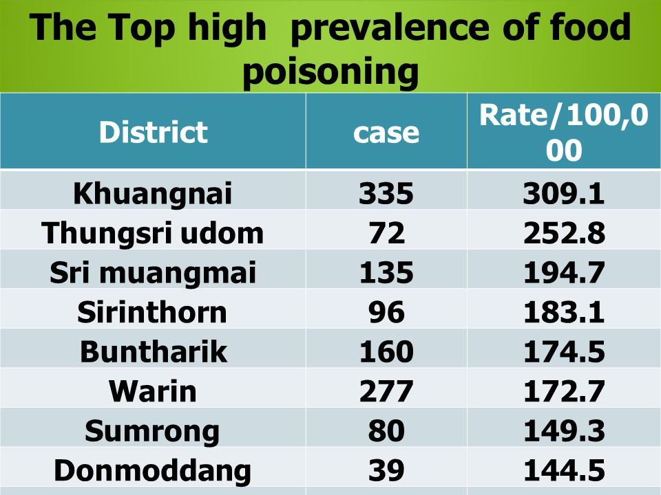 The Top high prevalence of food poisoning in Ubonratchathani 2015,by district Districtcase Rate/100,0 00 Khuangnai335309.1 Thungsri udom72252.8 Sri muangmai135194.7 Sirinthorn96183.1 Buntharik160174.5 Warin277172.7 Sumrong80149.3 Donmoddang39144.5 Nayea35132.4