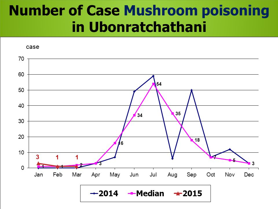 Number of Case Mushroom poisoning in Ubonratchathani 2015, 2014 and Median 2010-2014, by month Number of Case Mushroom poisoning in Ubonratchathani 2015, 2014 and Median 2010-2014, by month