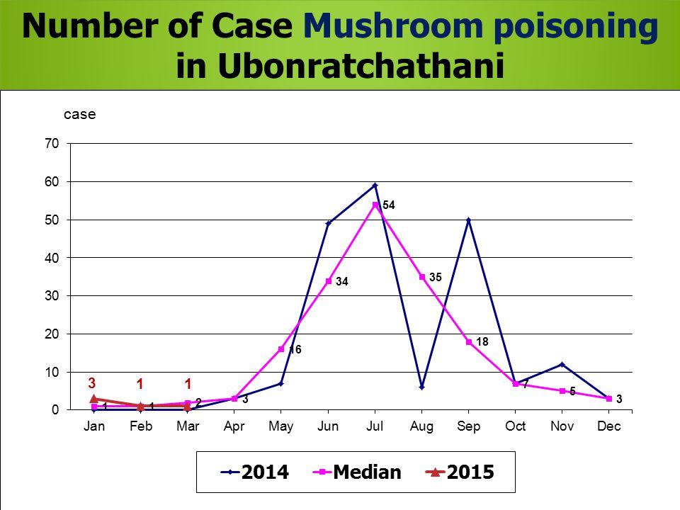 Number of Case Mushroom poisoning in Ubonratchathani 2015, 2014 and Median 2010-2014, by month Number of Case Mushroom poisoning in Ubonratchathani 20