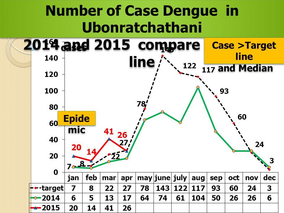 cases Number of Case Dengue in Ubonratchathani 2014 and 2015 compare by target line Number of Case Dengue in Ubonratchathani 2014 and 2015 compare by