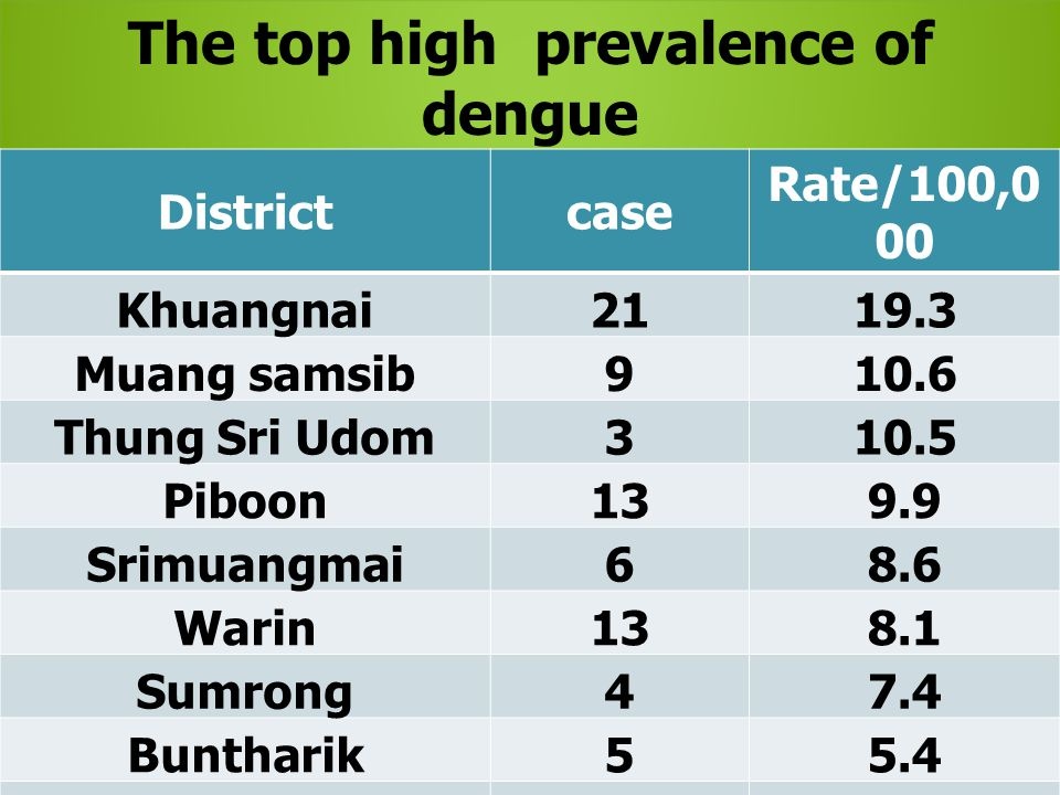 The top high prevalence of dengue in Ubonratchathani 2015,by district Districtcase Rate/100,0 00 Khuangnai2119.3 Muang samsib910.6 Thung Sri Udom310.5 Piboon139.9 Srimuangmai68.6 Warin138.1 Sumrong47.4 Buntharik55.4 Detudom84.5