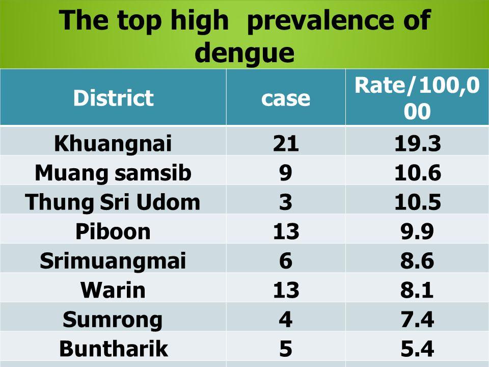 Spot map of Dengue case, Ubonratchathani 2015
