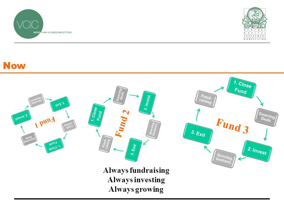 Fund 3 Fund 2 Fund 1 Now Always fundraising Always investing Always growing