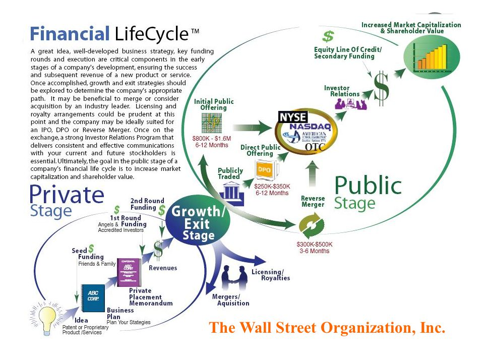 The Wall Street Organization, Inc.