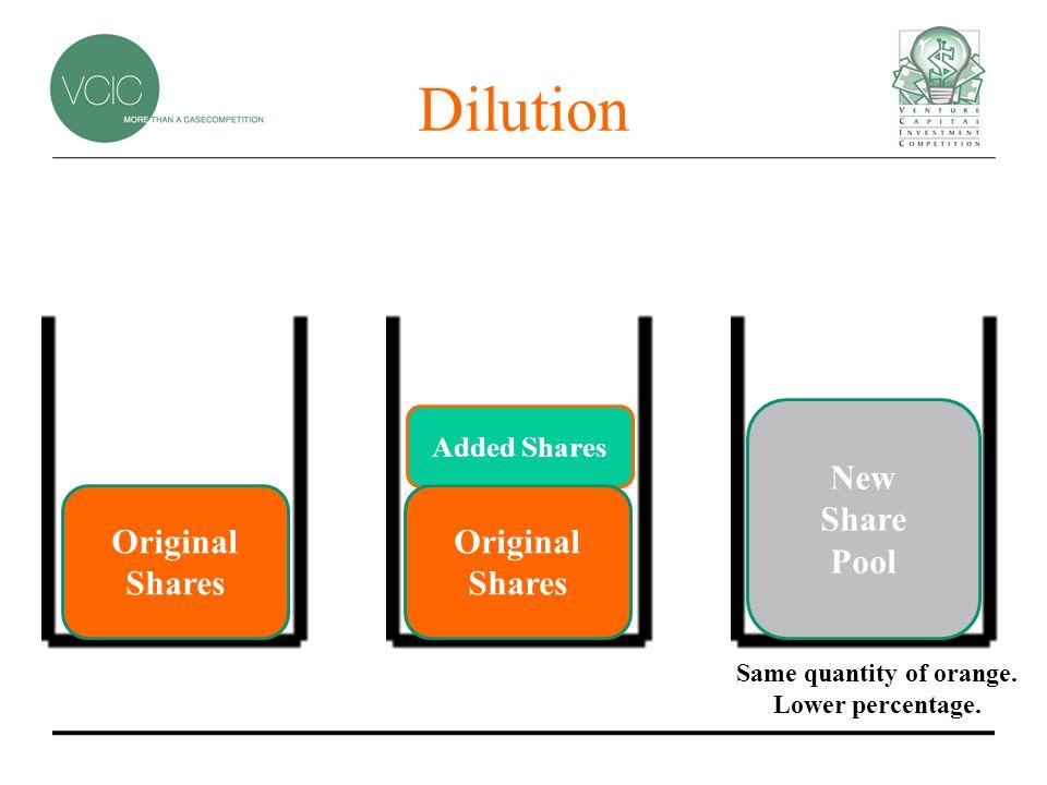 Dilution Original Shares Added Shares New Share Pool Original Shares Same quantity of orange.
