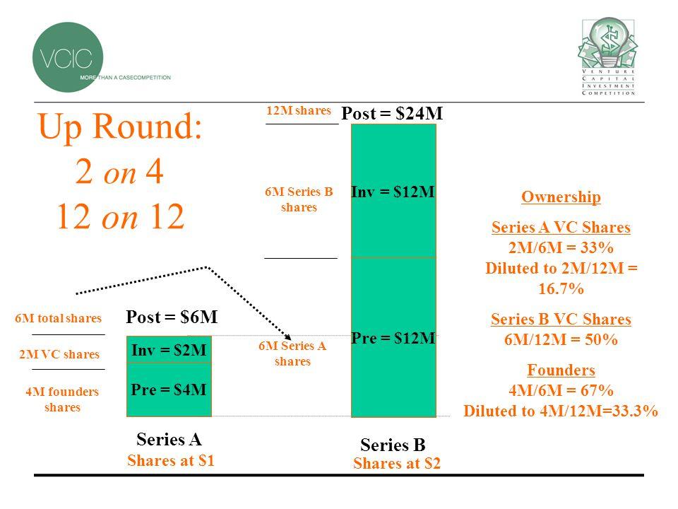 Inv = $2M Series A Series B Post = $24M Pre = $4M Post = $6M Inv = $12M Pre = $12M Shares at $1 Shares at $2 2M VC shares 4M founders shares 6M total shares 6M Series B shares 6M Series A shares 12M shares Up Round: 2 on 4 12 on 12 Ownership Series A VC Shares 2M/6M = 33% Diluted to 2M/12M = 16.7% Series B VC Shares 6M/12M = 50% Founders 4M/6M = 67% Diluted to 4M/12M=33.3%